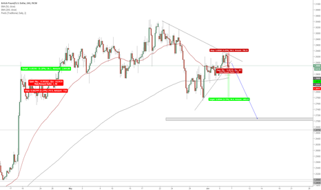GBPUSD: GBP SEE YOU LATER...