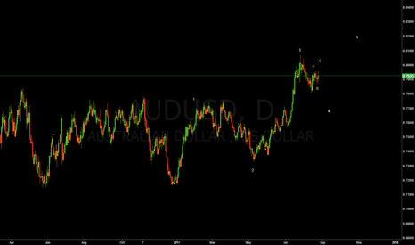 AUDUSD: short at C