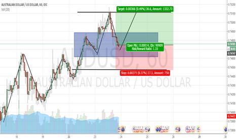 AUDUSD: Trend Continuation AUDUSD Long