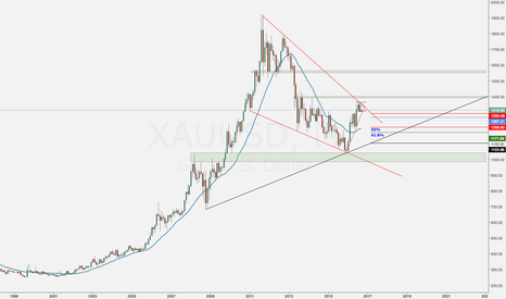 XAUUSD: Gold Monthly Outlook