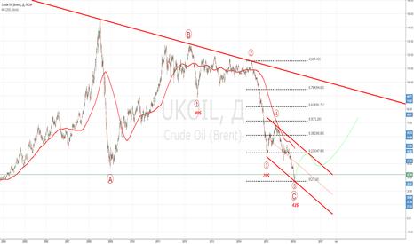 UKOIL: Brent - Долгосрочный долгосрок