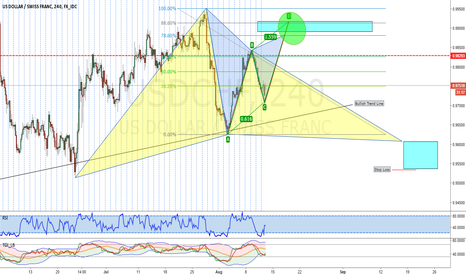USDCHF: USDCHF Confluence Trading/ Advance Pattern Opportunities