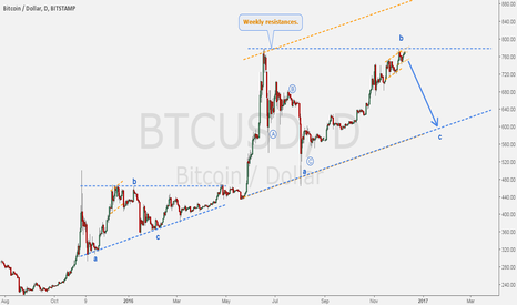 BTCUSD: BITCOIN - What everybody is watching.