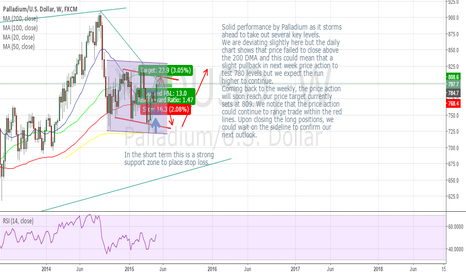 XPDUSD: Strong Palladium - Weekly Technical View