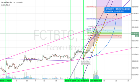 FCTBTC: FCT on FIRE !!!!