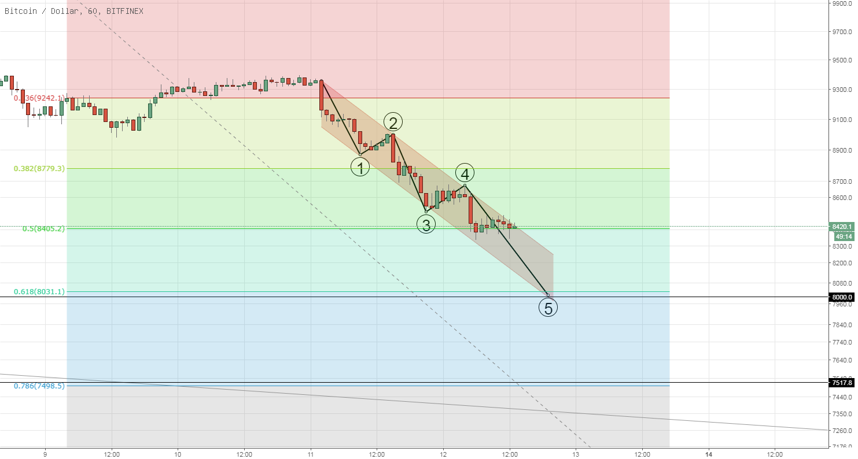 BTC/USD 단기하락