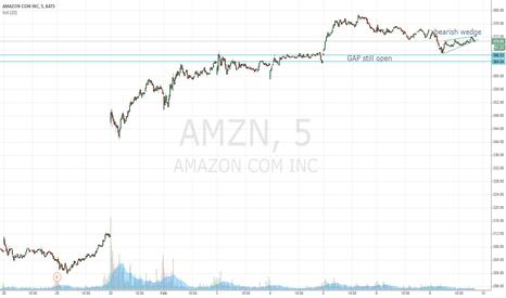 AMZN: Amazon bearish wedge