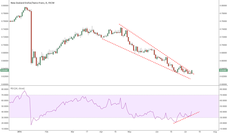 NZDCHF: NZDCHF breaking wedge resistance following new SBN intervention