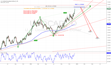 USDCAD: Bearish AB=CD Selling Pattern