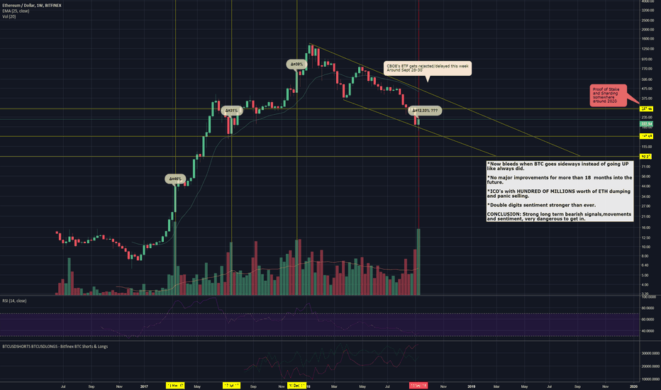 ETHUSD: Ethereum long term movement indicates a strong downfall