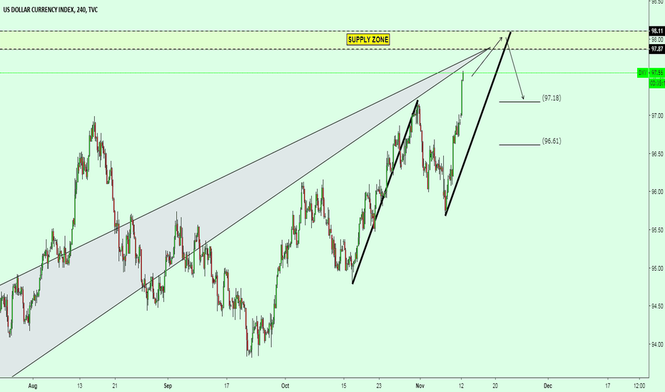 DXY: DXY: The 0.618RET and Supply Zone