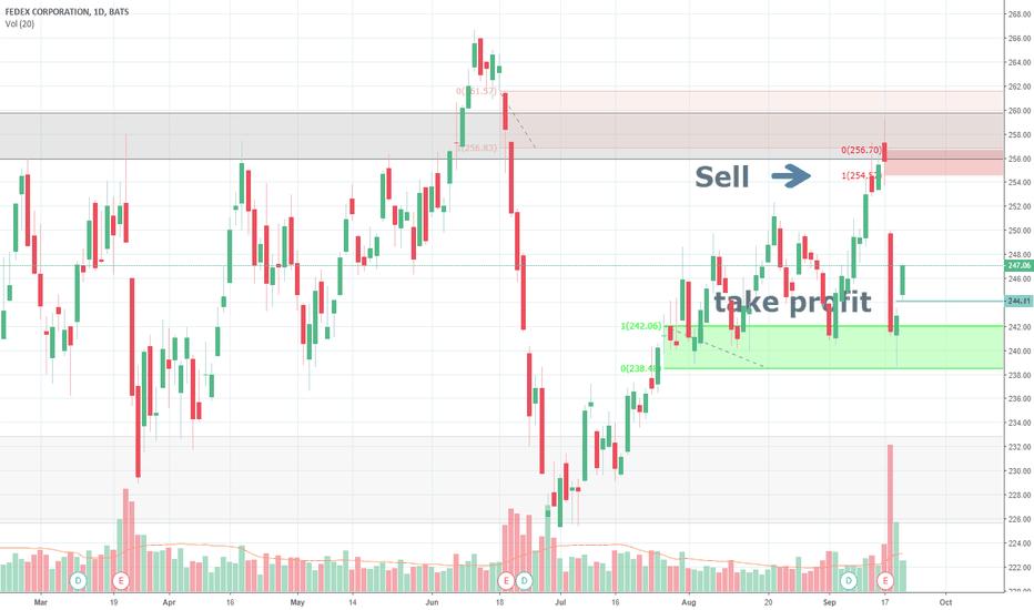 FDX: sell at supply take profit at demand