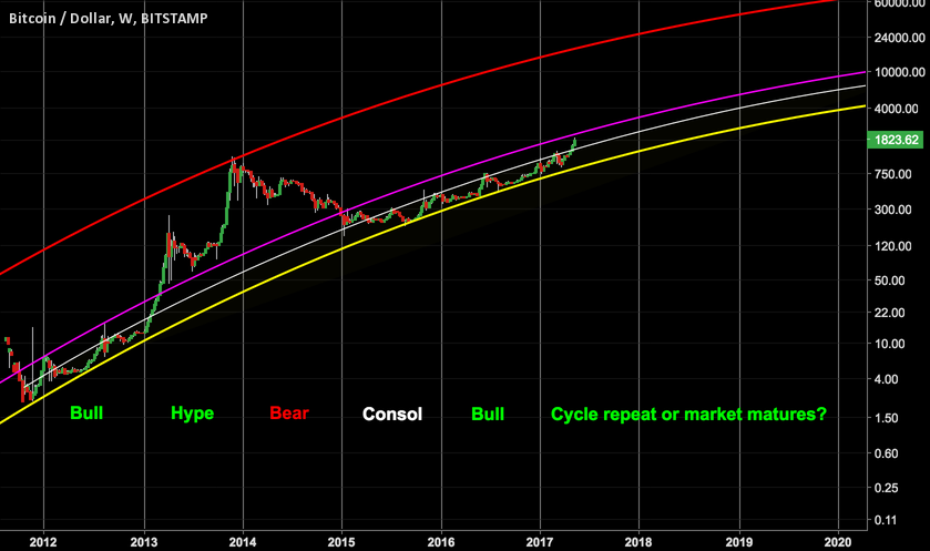 Bitcoin Long Term Trend Analysis.. A near term clue?