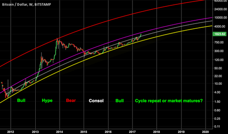 BTCUSD: Bitcoin Long Term Trend Analysis.. A near term clue?