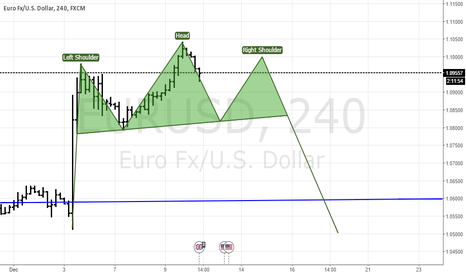 EURUSD: this would be nice