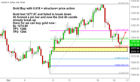 XAUUSD: Gold Buy with 0.618 + structure+ price action