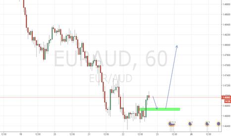 EURAUD: eur/aud buy