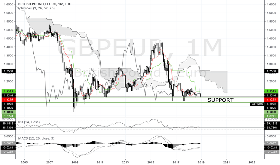 GBPEUR: GBPEUR Long On Support