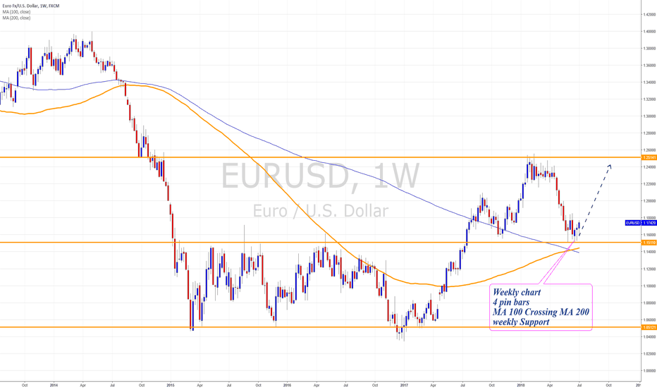 EURUSD: EurUSD Swing trade 1.24 target
