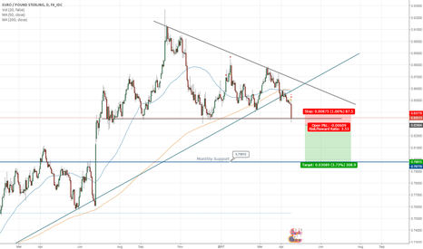 EURGBP: EURGBP Sell - Breakout to Monthly Support
