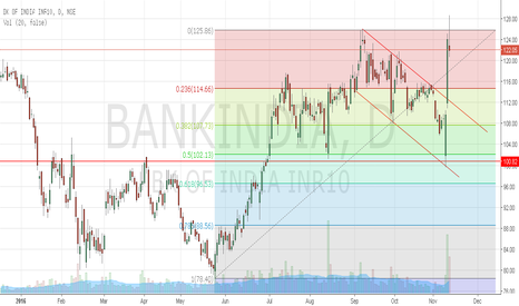 BANKINDIA: Bank of India fired breakout of bearish channel