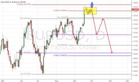 EURUSD: eur.doubletop.cycle under