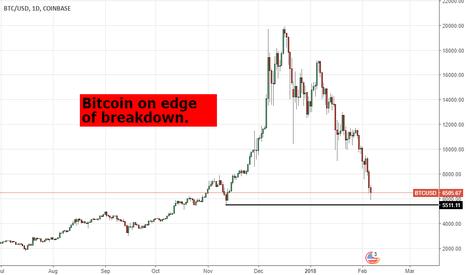 BTCUSD: #nifty #btcusd #btc bitcoin to breakdown..