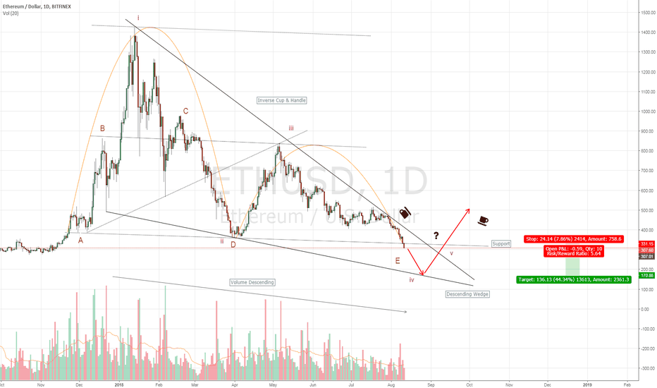 ETHUSD: Inverse Cup and Handle
