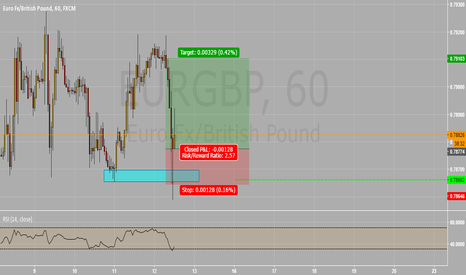 EURGBP: EURGBP (60) - Rejection candle