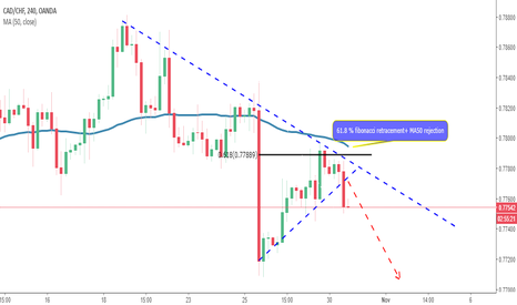 CADCHF: Corrective structure breakout-CADCHF