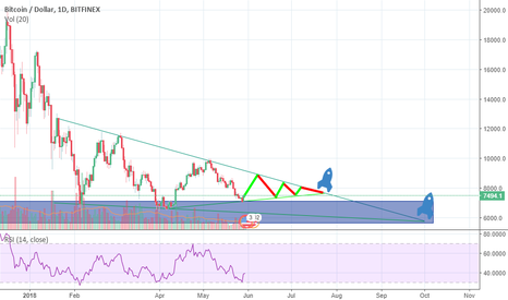 BTCUSD: Bitcoin, Oversold Rectangle, Long term RSI, Support Zone
