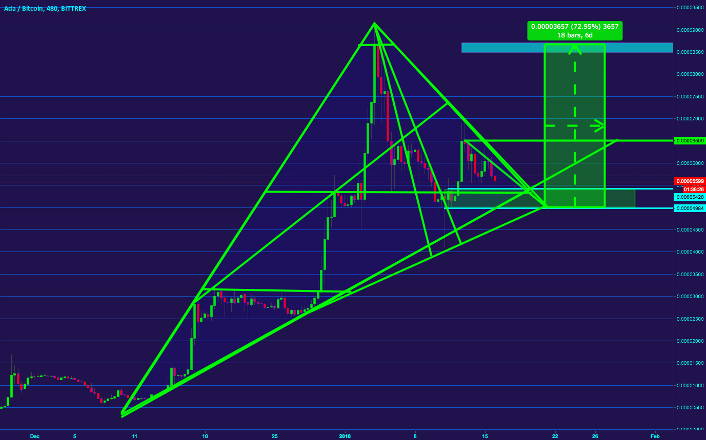 ADA 70% PROFIT  COINS IN ACCUMULATION ZONE ACCRODING TO NEWS