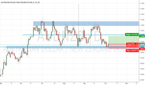 AUDNZD: AUDNZD indecision on support