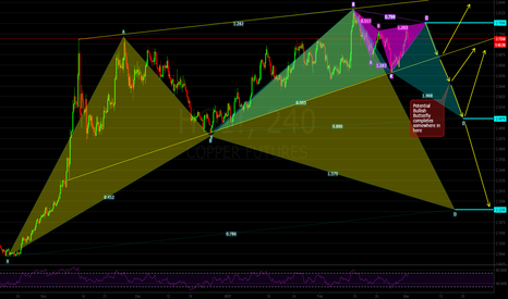 HG1!: Copper: Looking to Sell High and Watching for Bullish Patterns