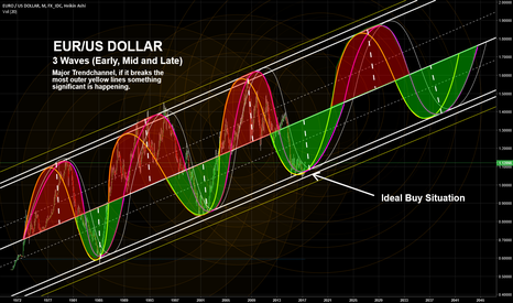 EURUSD: EUR/USD DOLLAR - Month chart Oscillating Channel (Ideal Buy)