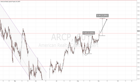 ARCP: ARCP measured move