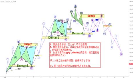 XAUUSD: 市场波动的原理(技术方面)