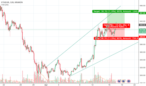 ETHEUR: ETH Moving in To Bullish territory