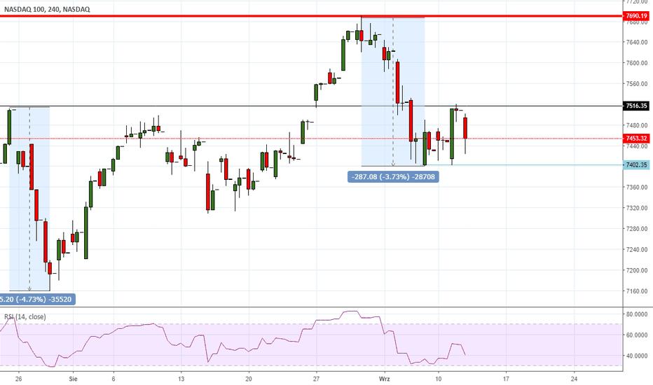 NDX: NASDAQ - opór trzyma!