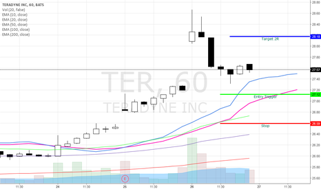 TER: TER Bullish Swing