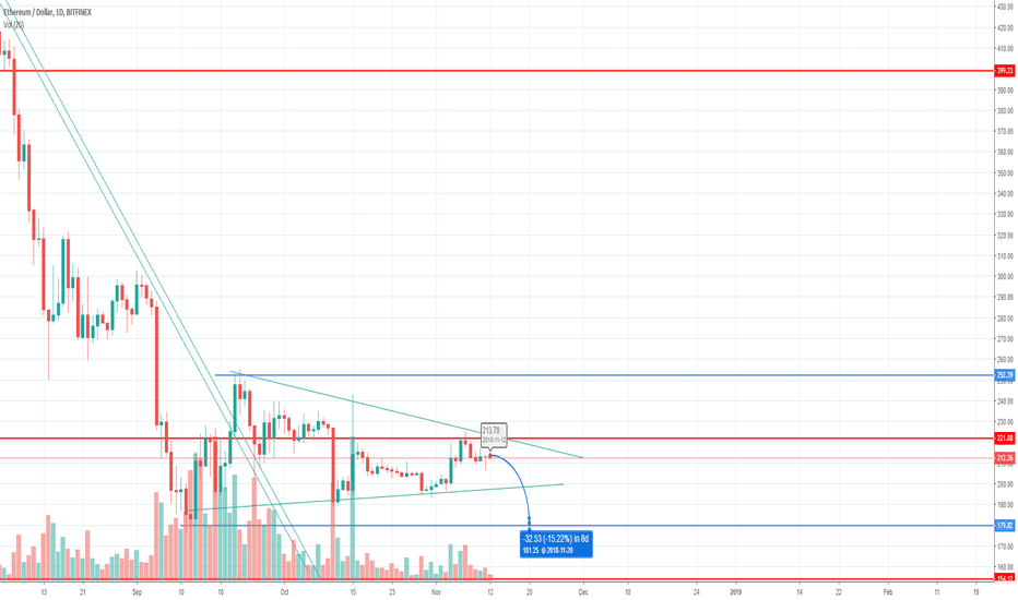 ETHUSD: can experience new low?