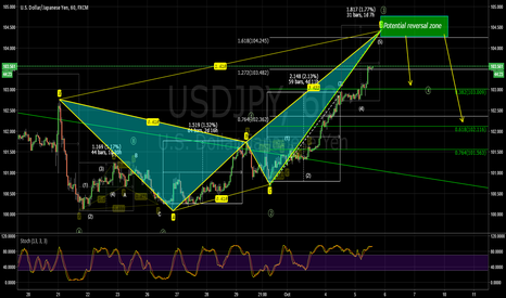 USDJPY: USDJPY possible 100 Pip move coming up