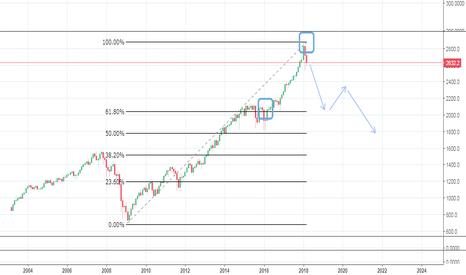 SPX500USD: [ Bài 29] SPX 500 Short ( ngay và luôn) cơ hội kiếm 30%
