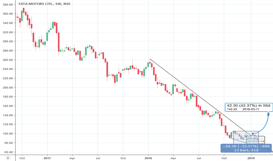TATAMTRDVR: RSI Divergence on Weekly and Daily chart