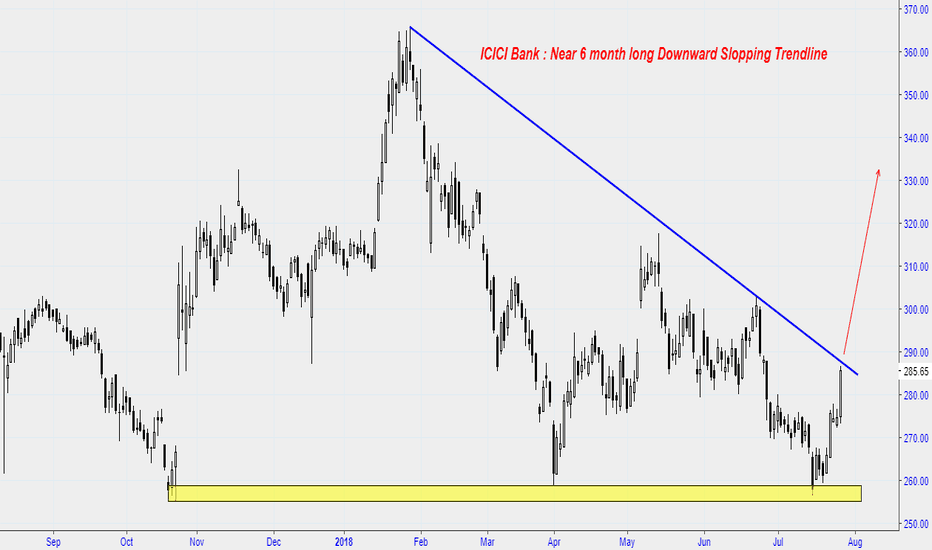 ICICIBANK: ICICI Bank : Near 6 month long Downward Slopping Trendline