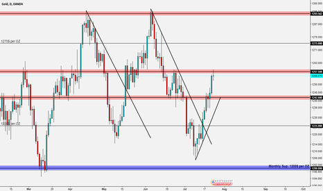 XAUUSD: GOLD long to 1292