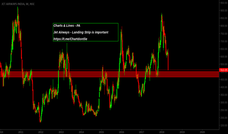 JETAIRWAYS: Entry Levels- watchlist