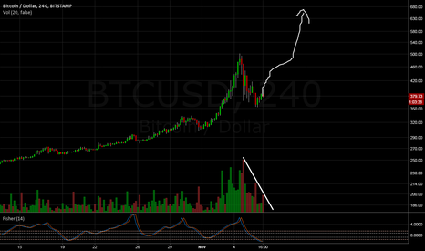BTCUSD: Bitcoin exponential long. 381 buy back