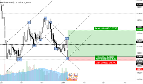 GBPUSD: Channel Setup