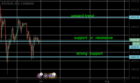 BTCEUR: Bitcoin levels of support & resistance .up trending market